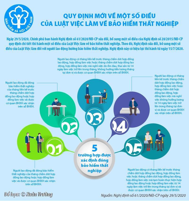 [Infographics] Quy định mới về một số điều của Luật Việc làm về bảo hiểm thất nghiệp - Ảnh 1