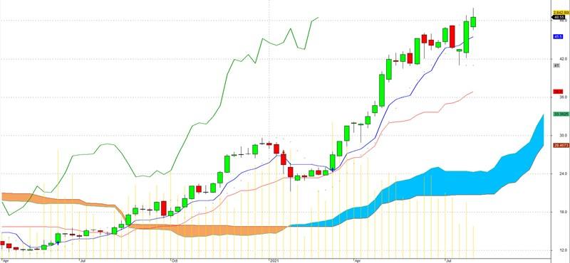 Cổ phiếu CRE liên tục tăng giá trong suốt thời gian qua.