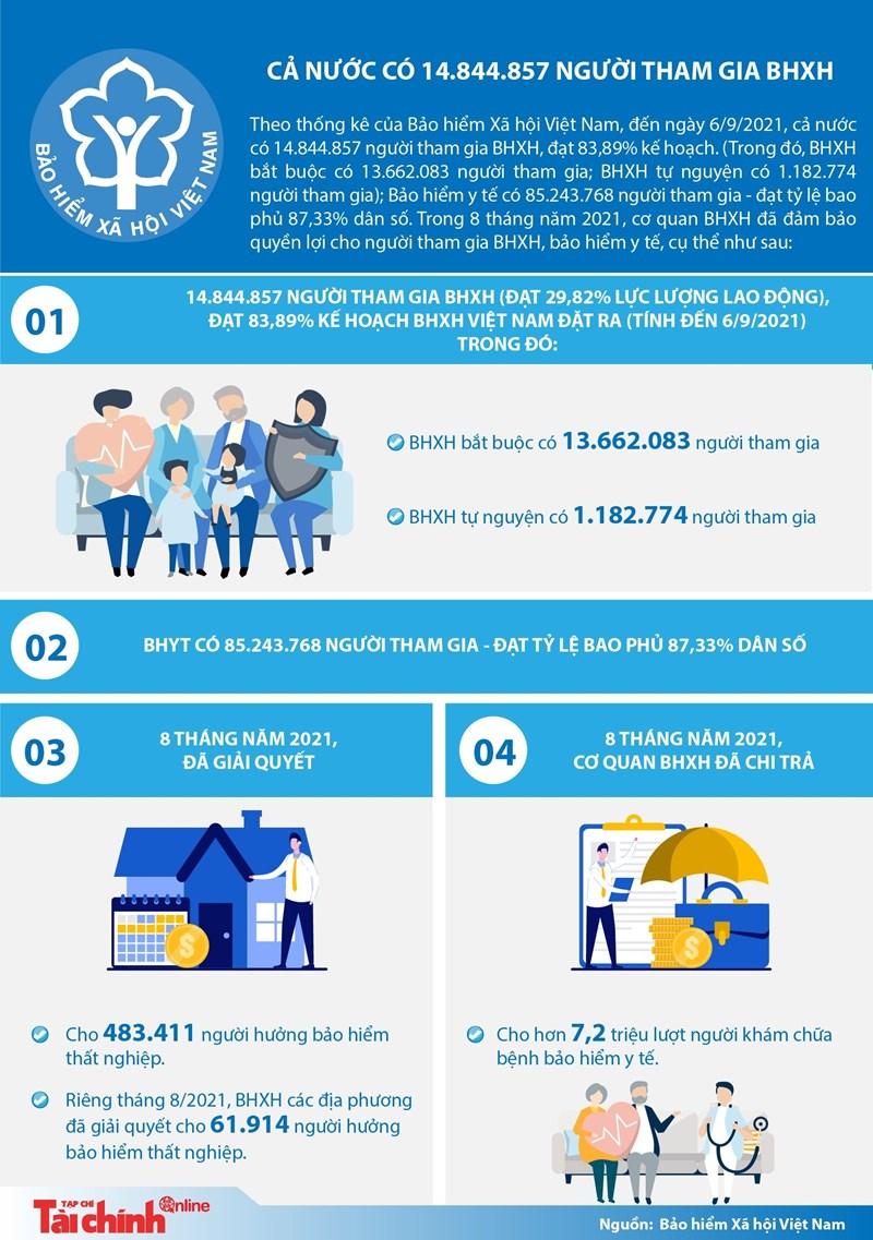 [Infographics] Cả nước có 14.844.857 người tham gia bảo hiểm xã hội - Ảnh 1
