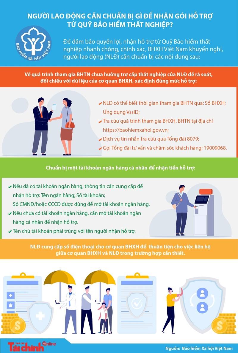 [Infographics] Người lao động cần chuẩn bị gì để nhận gói hỗ trợ từ Quỹ Bảo hiểm thất nghiệp? - Ảnh 1