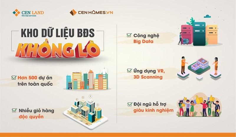 Với mức đầu tư 10 triệu USD, Cen Homes trở thành nền tảng bất động sản sở hữu cơ sở dữ liệu và hệ thống định giá bất động sản online lớn nhất tại Việt Nam.