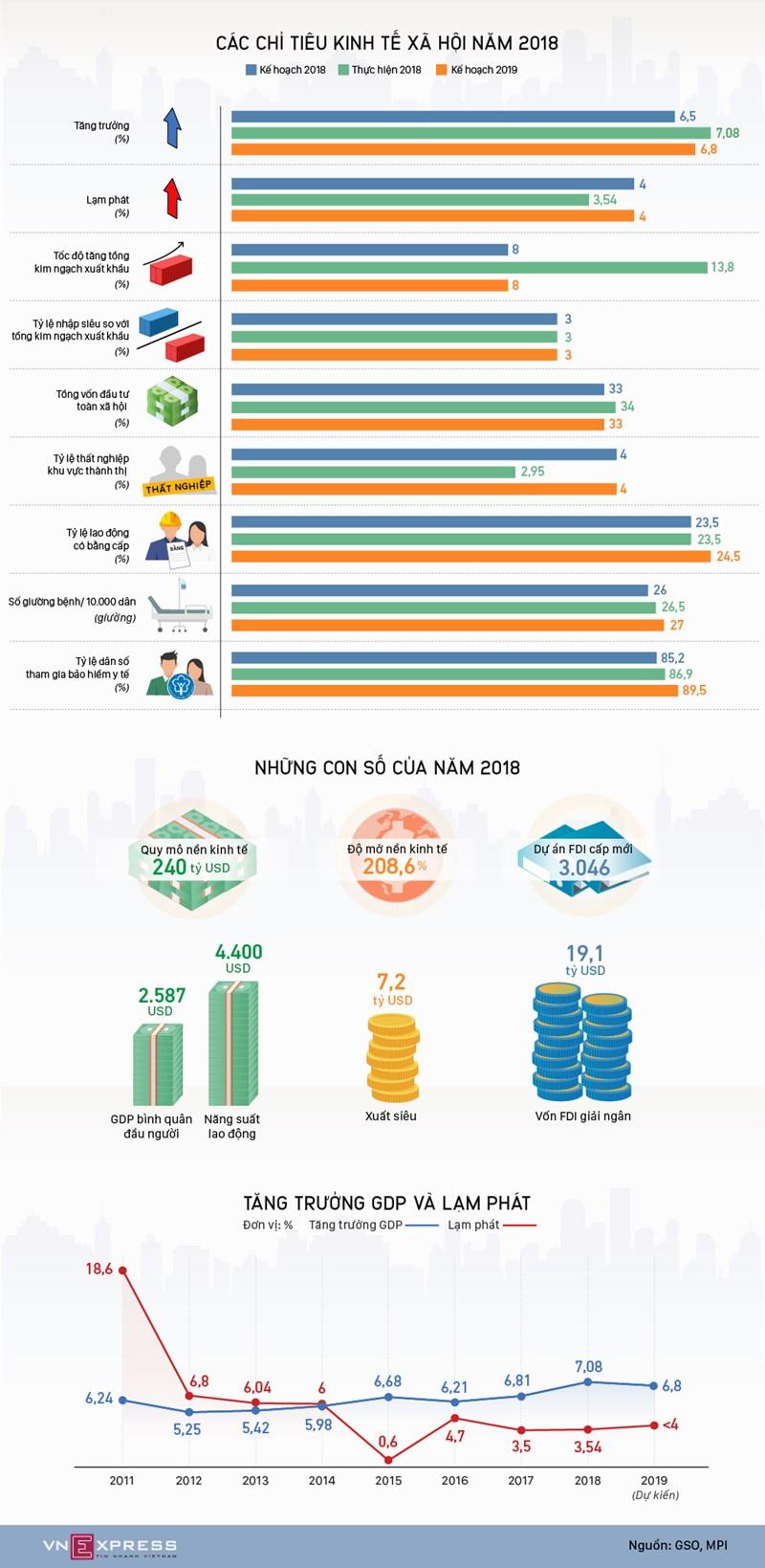 [Infographic] Bức tranh kinh tế nhiều kỷ lục năm 2018 - Ảnh 1