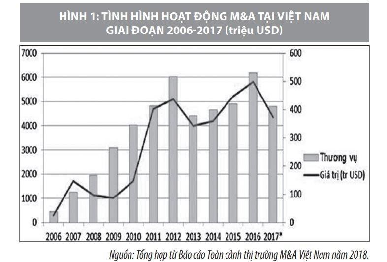 Triển vọng hoạt động mua bán và sáp nhập doanh nghiệp tại Việt Nam - Ảnh 1
