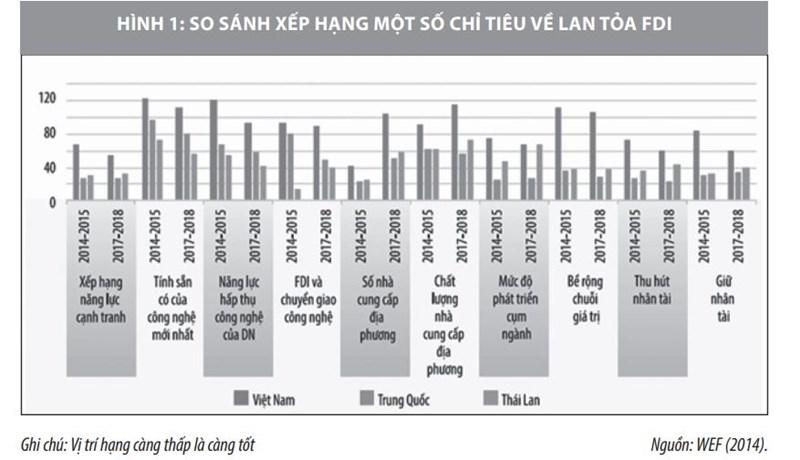 Thu hút vốn đầu tư trực tiếp nước ngoài vào Việt Nam và một số vấn đề đặt ra - Ảnh 1