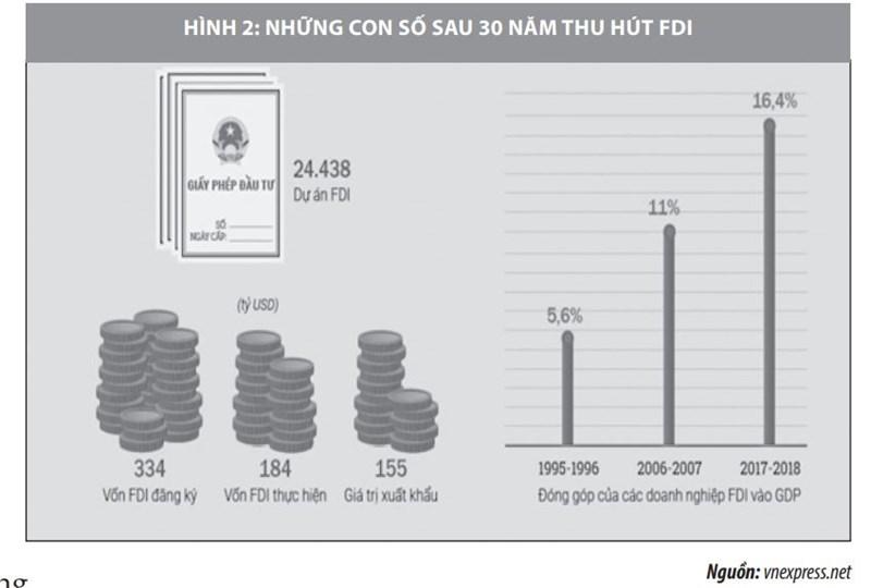 Thu hút vốn đầu tư trực tiếp nước ngoài vào Việt Nam và một số vấn đề đặt ra - Ảnh 2