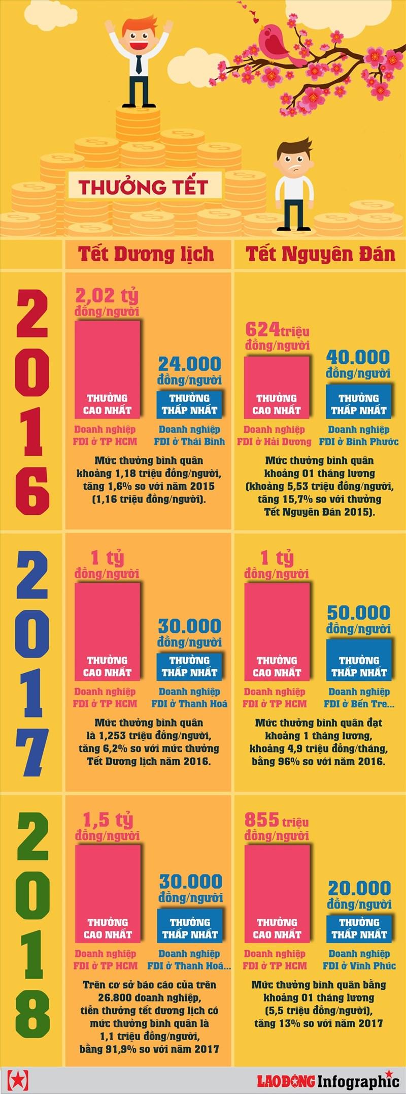 [Infographic] Thưởng tết qua các năm dao động như thế nào? - Ảnh 1