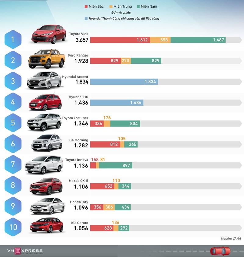 [Infographic] 10 ô tô bán chạy nhất tháng 12/2018 - Vios bứt tốc - Ảnh 1