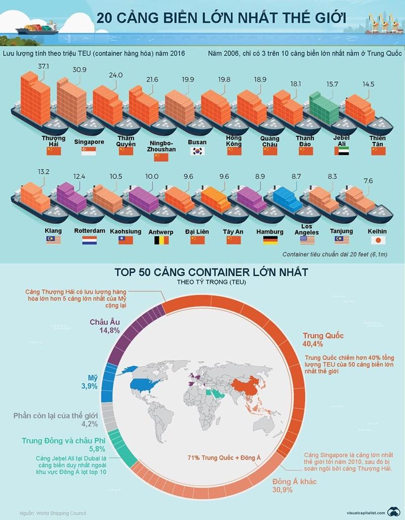 [Infographic] 20 cảng biển lớn nhất thế giới - Ảnh 1