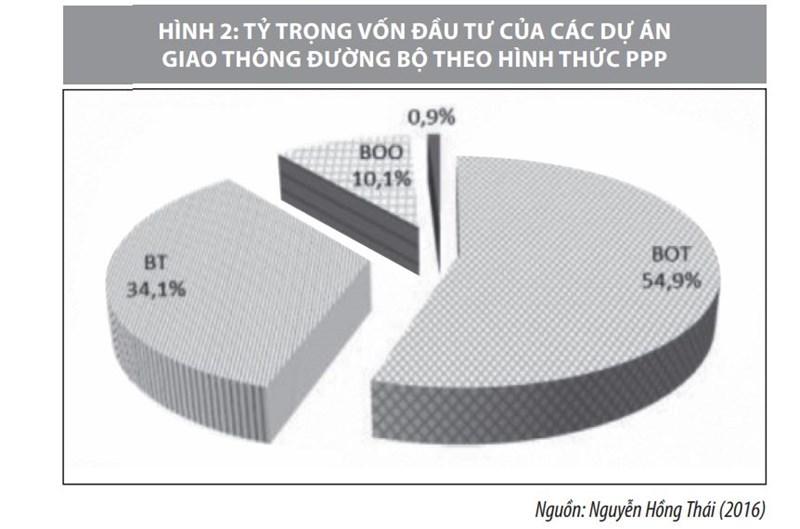 Bất cập trong triển khai các dự án PPP ở Việt Nam và giải pháp khắc phục - Ảnh 2