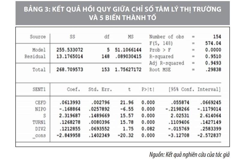 Xây dựng chỉ số tâm lý để đo lường  yếu tố tác động lên tâm lý nhà đầu tư ở Việt Nam - Ảnh 1