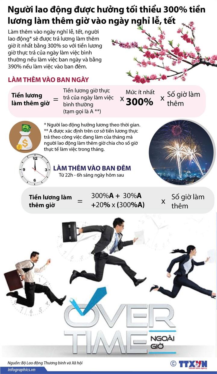 [Infographic] Người lao động được hưởng tối thiểu 300% tiền lương làm thêm giờ vào ngày nghỉ lễ, tết - Ảnh 1