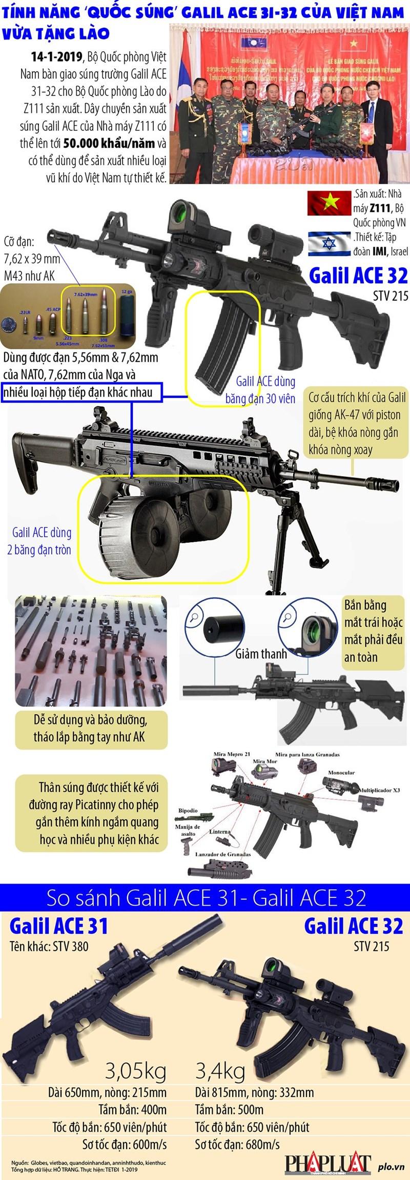 """[Infographic] Uy lực """"quốc súng"""" Galil ACE 31-32 của Việt Nam vừa tặng Lào - Ảnh 1"""