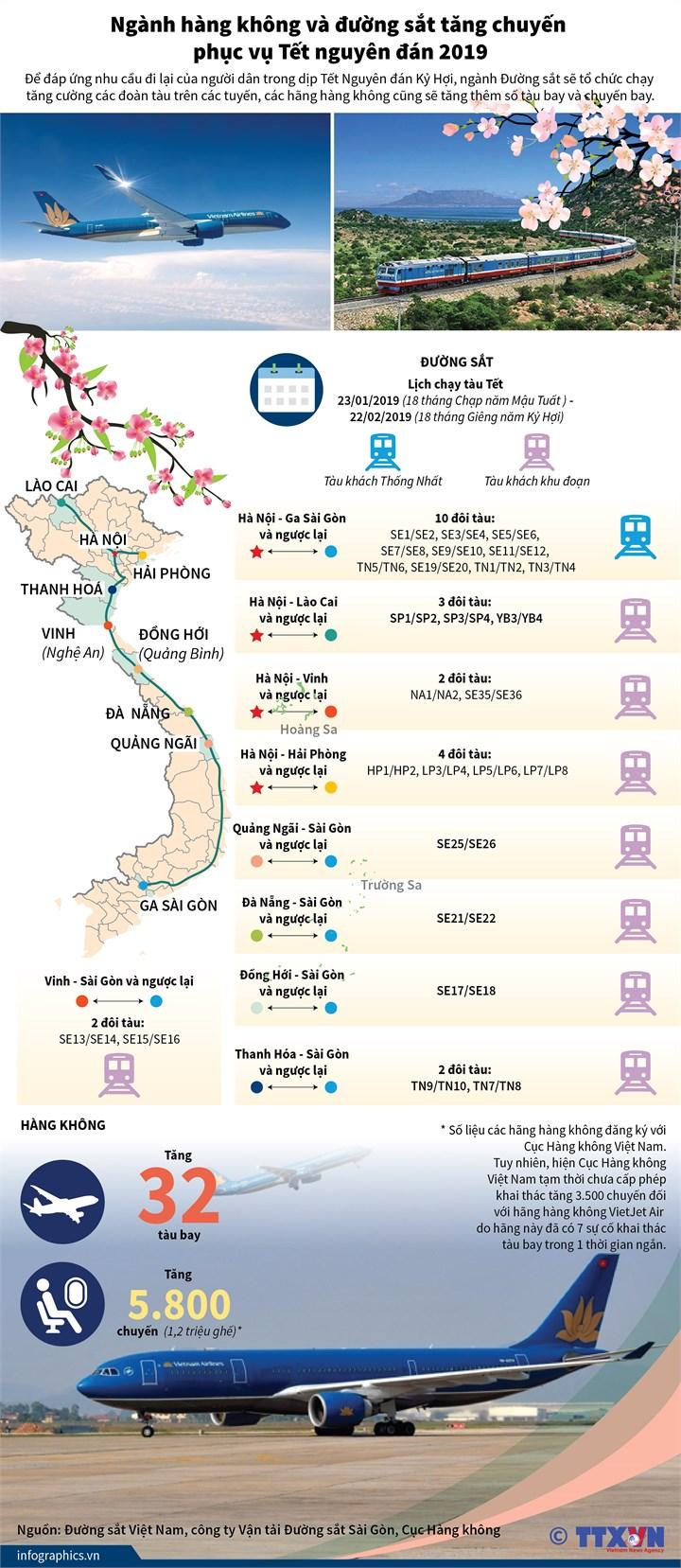 [Infographic] Ngành hàng không và đường sắt tăng chuyến phục vụ Tết nguyên đán 2019 - Ảnh 1