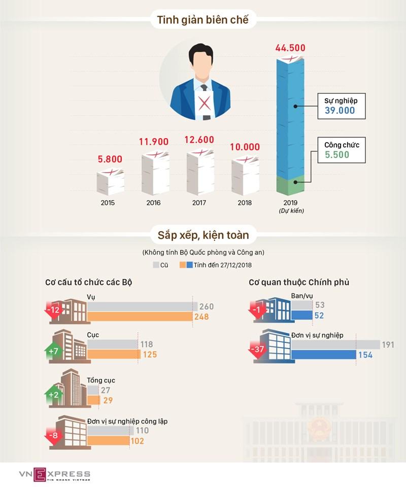 [Infographic] Tinh giản hơn 44.000 biên chế trong năm 2019 - Ảnh 1