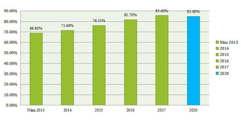 Hình 2: Tỷ lệ dân số tham gia bảo hiểm y tế  giai đoạn 2013 – 2017 và dự báo đến 2020