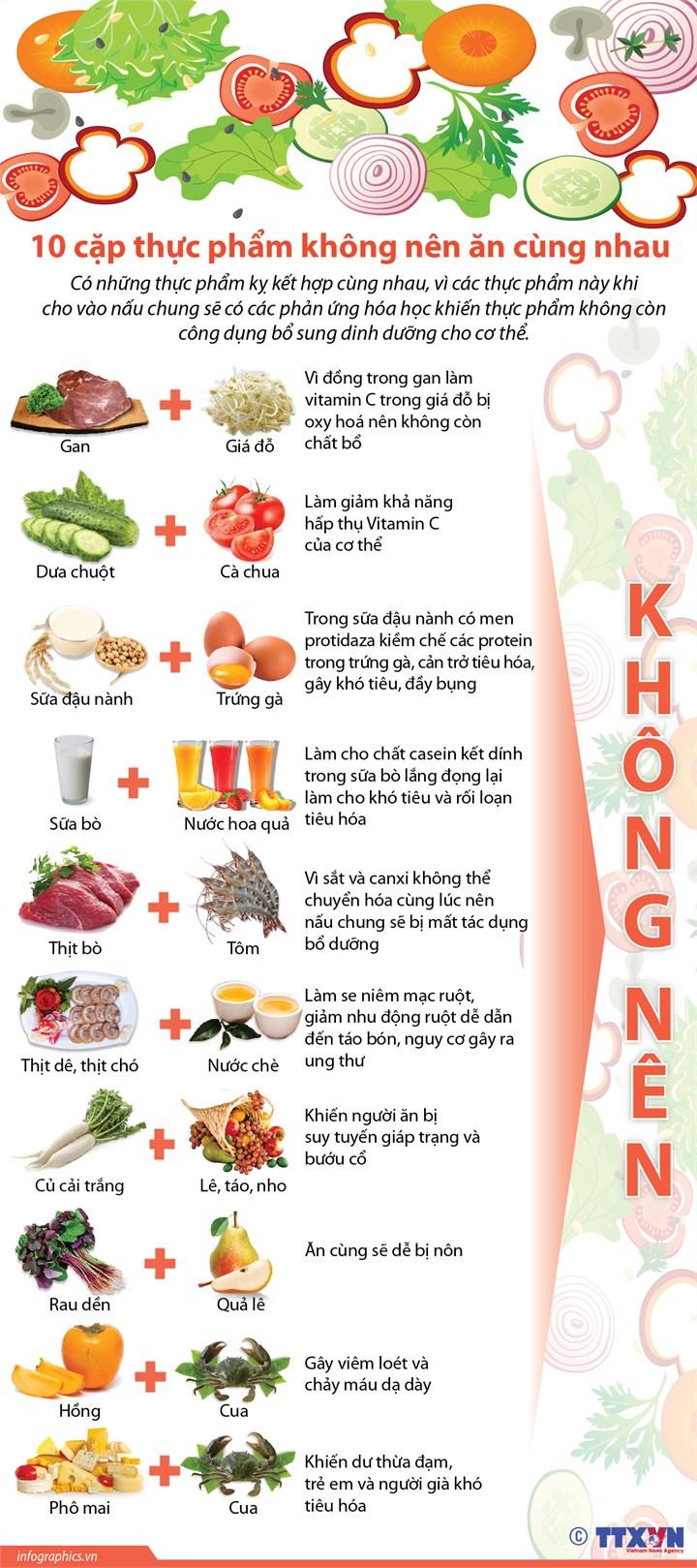[Infographic] 10 cặp thực phẩm không nên ăn cùng nhau - Ảnh 1