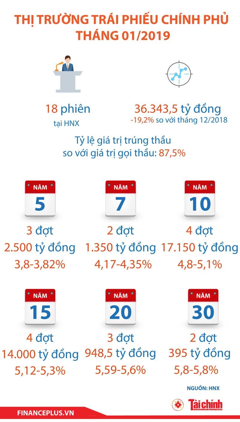 [Infographic] Thị trường trái phiếu chính phủ tháng 01/2019 - Ảnh 1