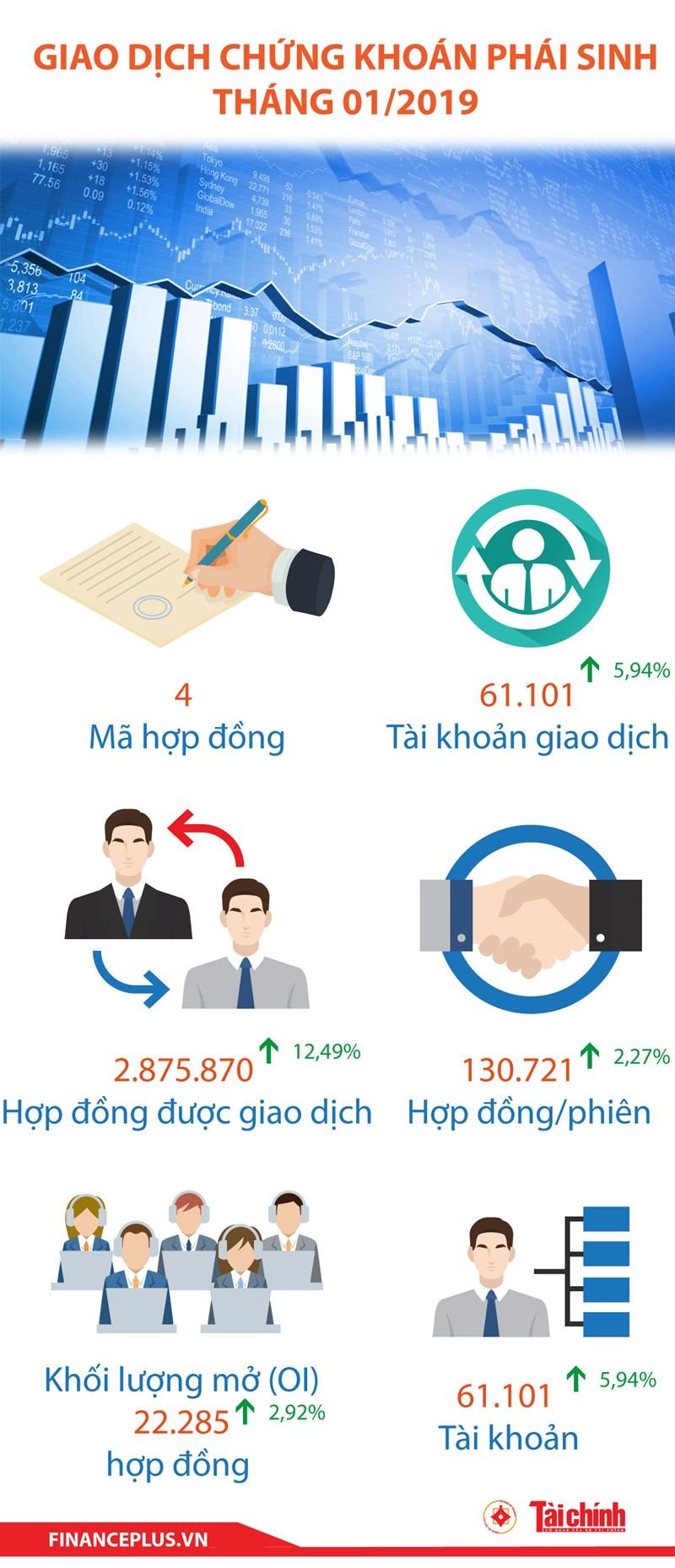 [Infographic] Thị trường chứng khoán phái sinh tháng 01/2019 - Ảnh 1