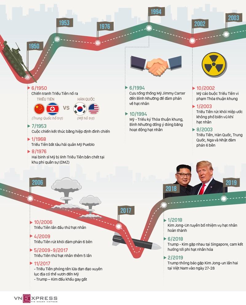 [Infographic] Con đường gập ghềnh dẫn đến thượng đỉnh Mỹ - Triều ở Việt Nam - Ảnh 1