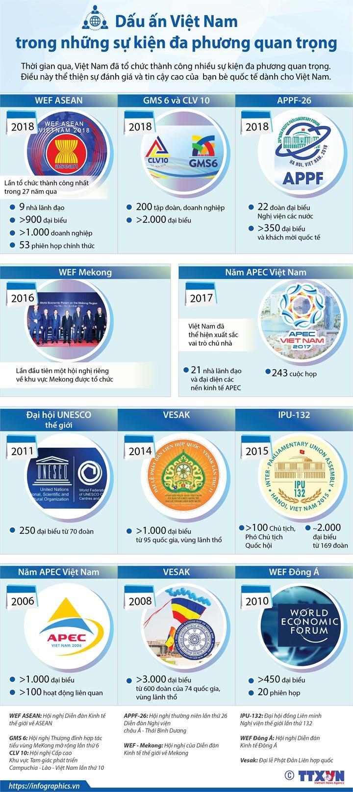 [Infographic] Dấu ấn Việt Nam trong những sự kiện đa phương quan trọng - Ảnh 1