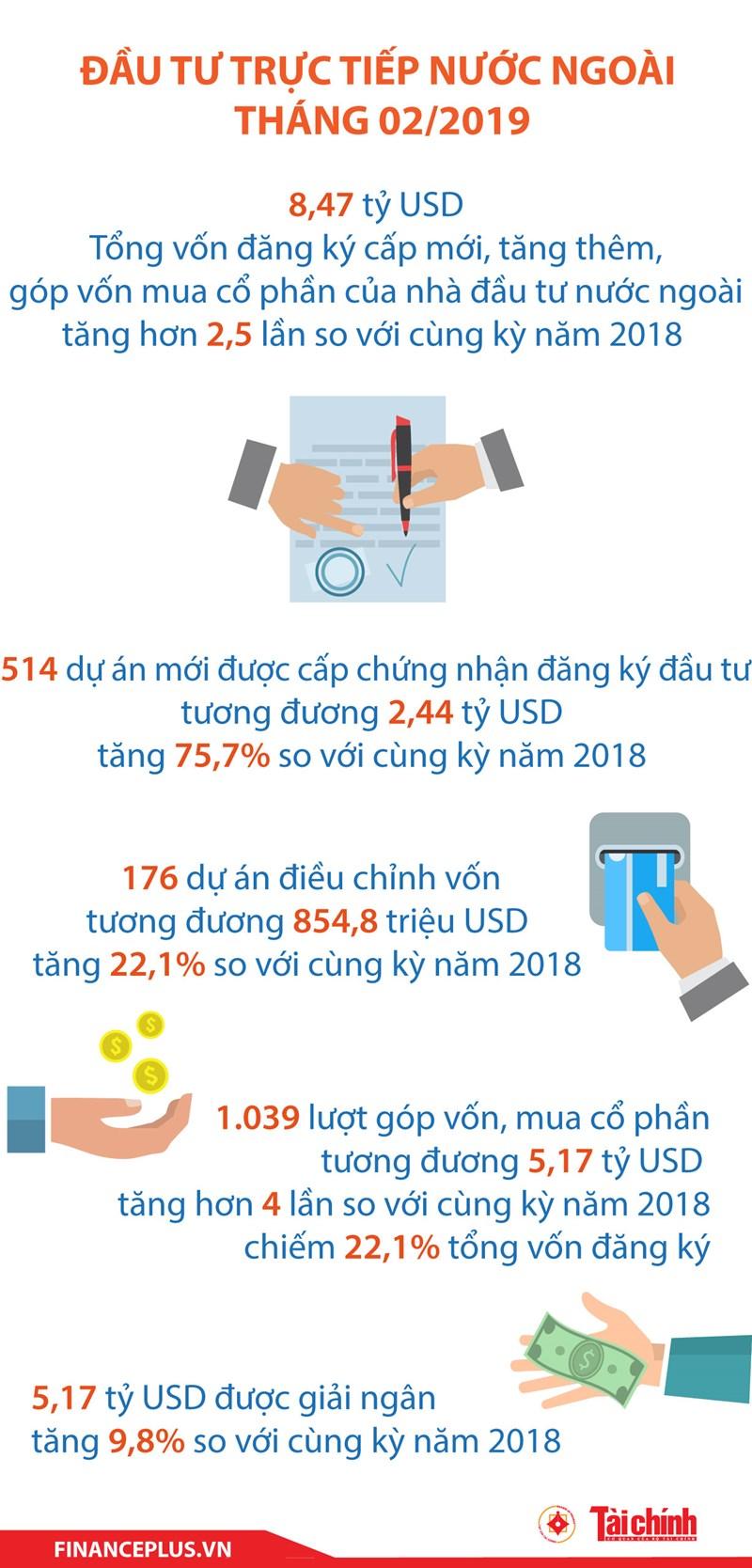 [Infographic] Đầu tư trực tiếp nước ngoài tháng 2/2019 - Ảnh 1