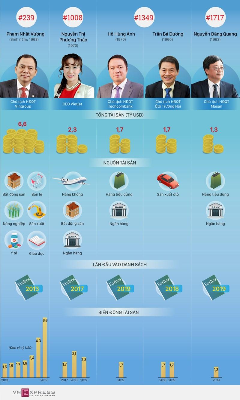 [Infographic] Khối tài sản của 5 tỷ phú Việt Nam đến từ đâu? - Ảnh 1