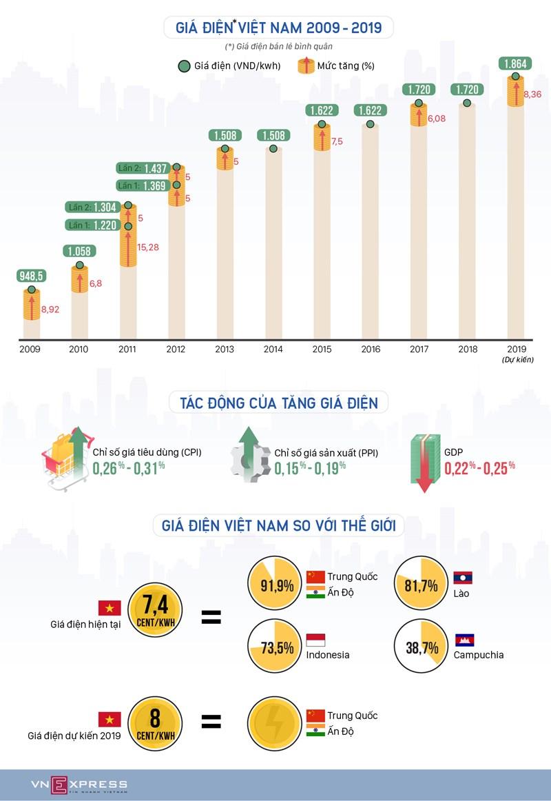 [Infographic] Giá điện tăng như thế nào 10 năm qua - Ảnh 1