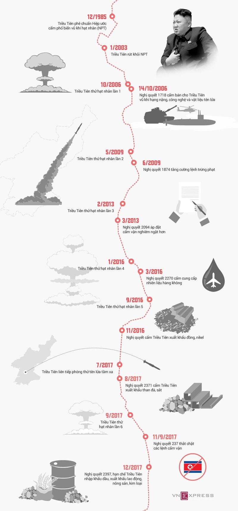 [Infographic] Loạt lệnh trừng phạt của Liên Hợp Quốc bóp nghẹt kinh tế Triều Tiên - Ảnh 1