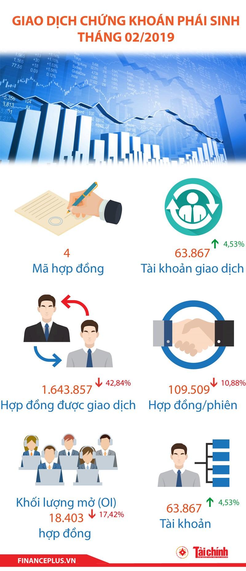 [Infographic] Thị trường chứng khoán phái sinh tháng 2/2019 - Ảnh 1