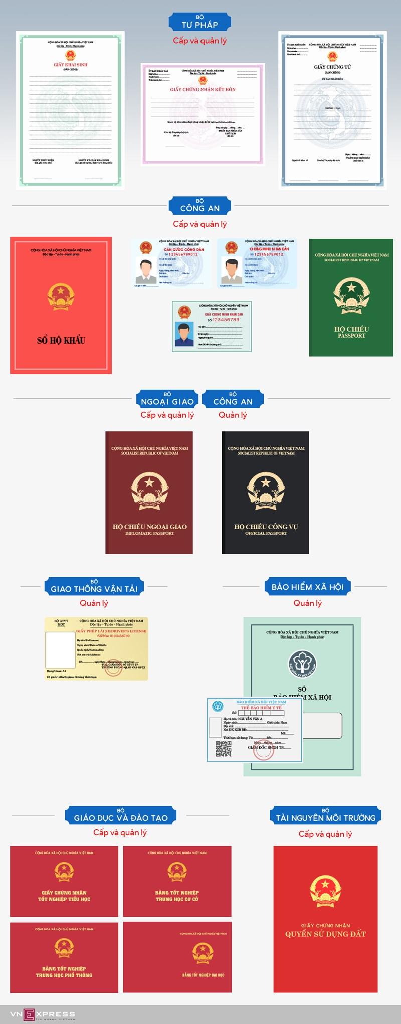 [Infographic] Những giấy tờ tuỳ thân theo chân công dân cả cuộc đời - Ảnh 1