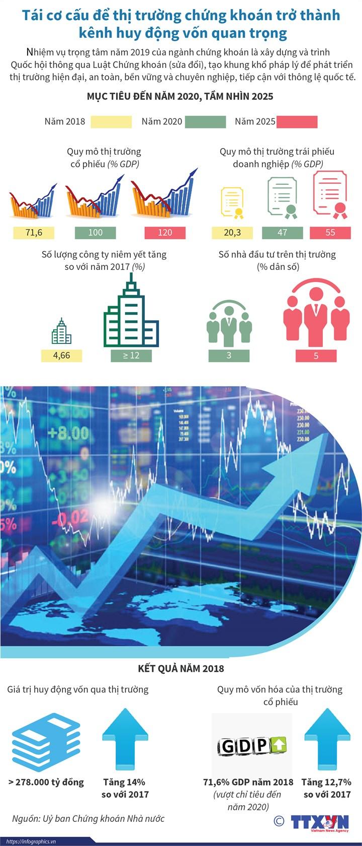 [Infographic] Tái cơ cấu để thị trường chứng khoán trở thành kênh huy động vốn quan trọng - Ảnh 1