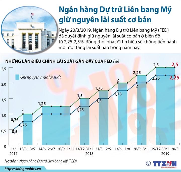 [Infographic] Ngân hàng Dự trữ Liên bang Mỹ giữ nguyên lãi suất cơ bản - Ảnh 1