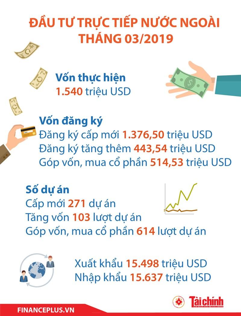 [Infographic] Đầu tư trực tiếp nước ngoài tháng 3/2019 - Ảnh 1