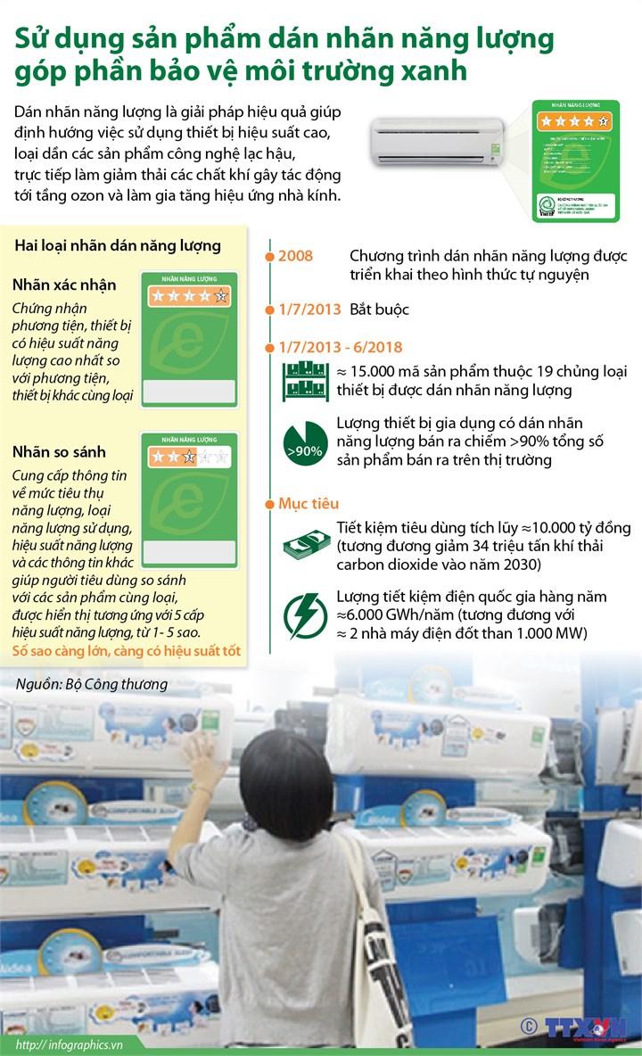 [Infographic] Sử dụng sản phẩm dán nhãn năng lượng góp phần bảo vệ môi trường xanh - Ảnh 1