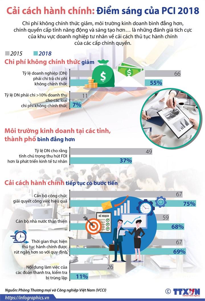 [Infographic] Cải cách hành chính: Điểm sáng của PCI 2018 - Ảnh 1