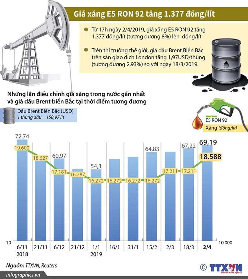 [Infographic] Giá xăng E5 RON 92 tăng 1.377 đồng mỗi lít - Ảnh 1