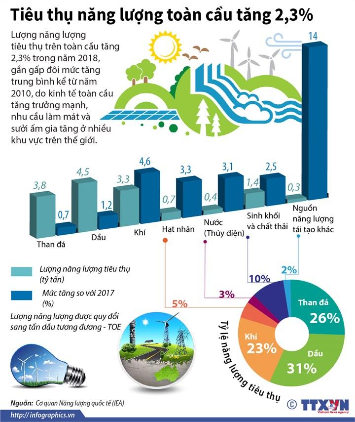[Infographic] Tiêu thụ năng lượng toàn cầu tăng 2,3% - Ảnh 1
