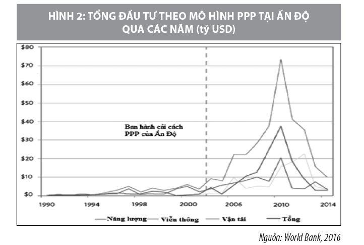 Kinh nghiệm quốc tế về sử dụng quỹ bù đắp thiếu hụt tài chính tại dự án PPP - Ảnh 2
