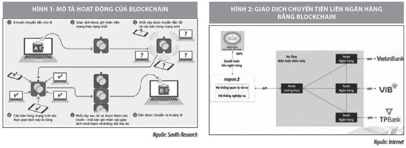 Ứng dụng blockchain trong ngân hàng - Ảnh 1