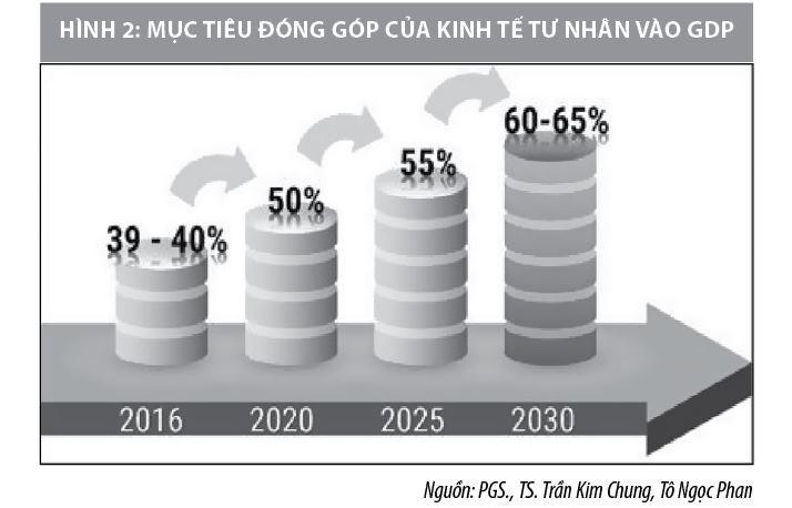 Dấu ấn trong phát triển kinh tế tư nhân Việt Nam - Ảnh 2