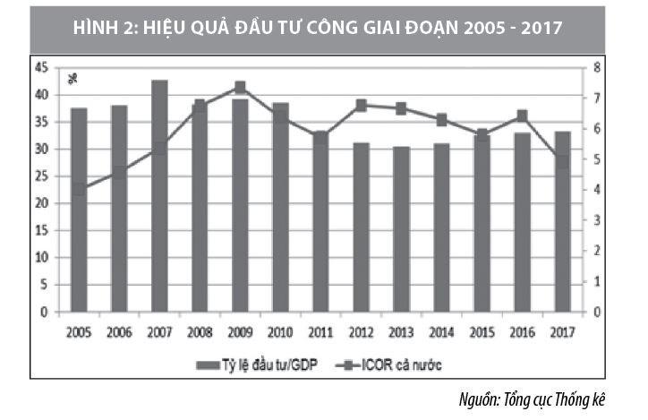 Quan hệ giữa đầu tư công và đầu tư tư nhân trong phát triển kinh tế - Ảnh 2