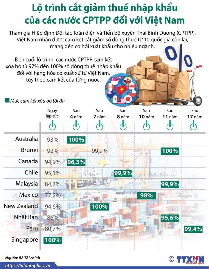 [Infographic] Lộ trình cắt giảm thuế nhập khẩu của các nước CPTPP đối với Việt Nam - Ảnh 1