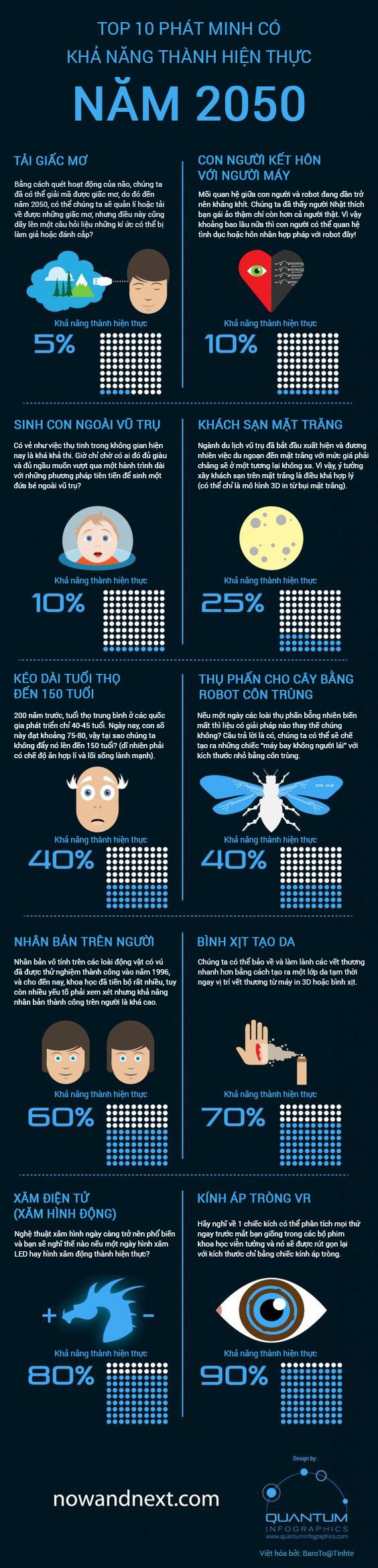 [Infographic] Top 10 phát minh có khả năng thành hiện thực vào năm 2050 - Ảnh 1