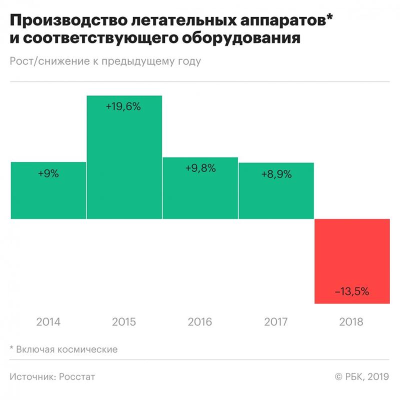 Theo thống kê của Rosstat thì ngành sản xuất hàng không vũ trụ của nước này hứng chịu hậu quả nặng nề nhất khi sụt giảm tới 13,5% so với mốc 2017 sau vài năm tăng trưởng liên tiếp.