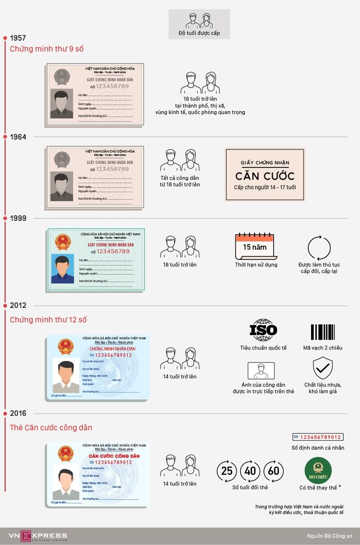 [Infographic] Lịch sử 61 năm của giấy chứng minh nhân dân - Ảnh 1