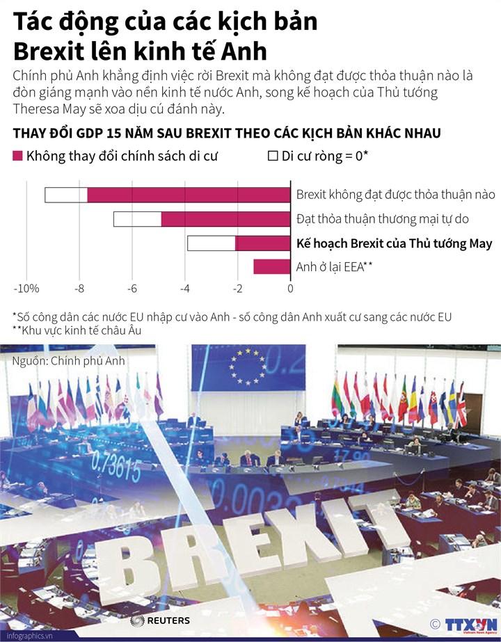 [Infographic] Tác động của các kịch bản Brexit lên kinh tế Anh - Ảnh 1