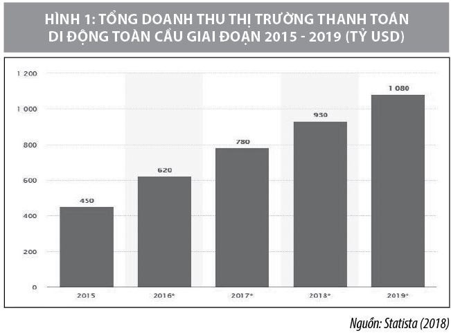 Xu hướng phát triển dịch vụ thanh toán di động trên thế giới và Việt Nam - Ảnh 1
