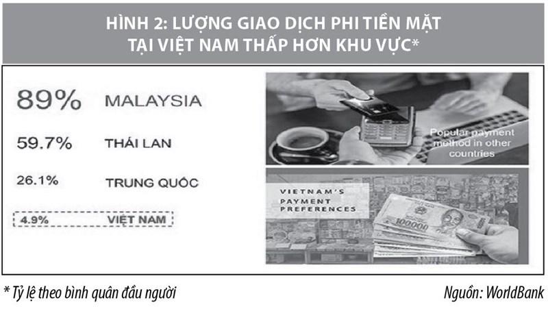 Phát triển thanh toán di động tại Việt Nam: Hiện trạng và thách thức - Ảnh 2