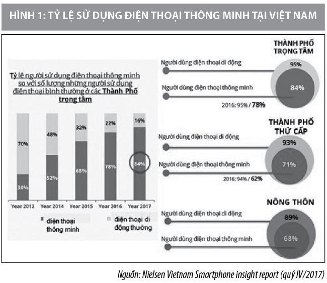 Phát triển thanh toán di động tại Việt Nam: Hiện trạng và thách thức - Ảnh 1