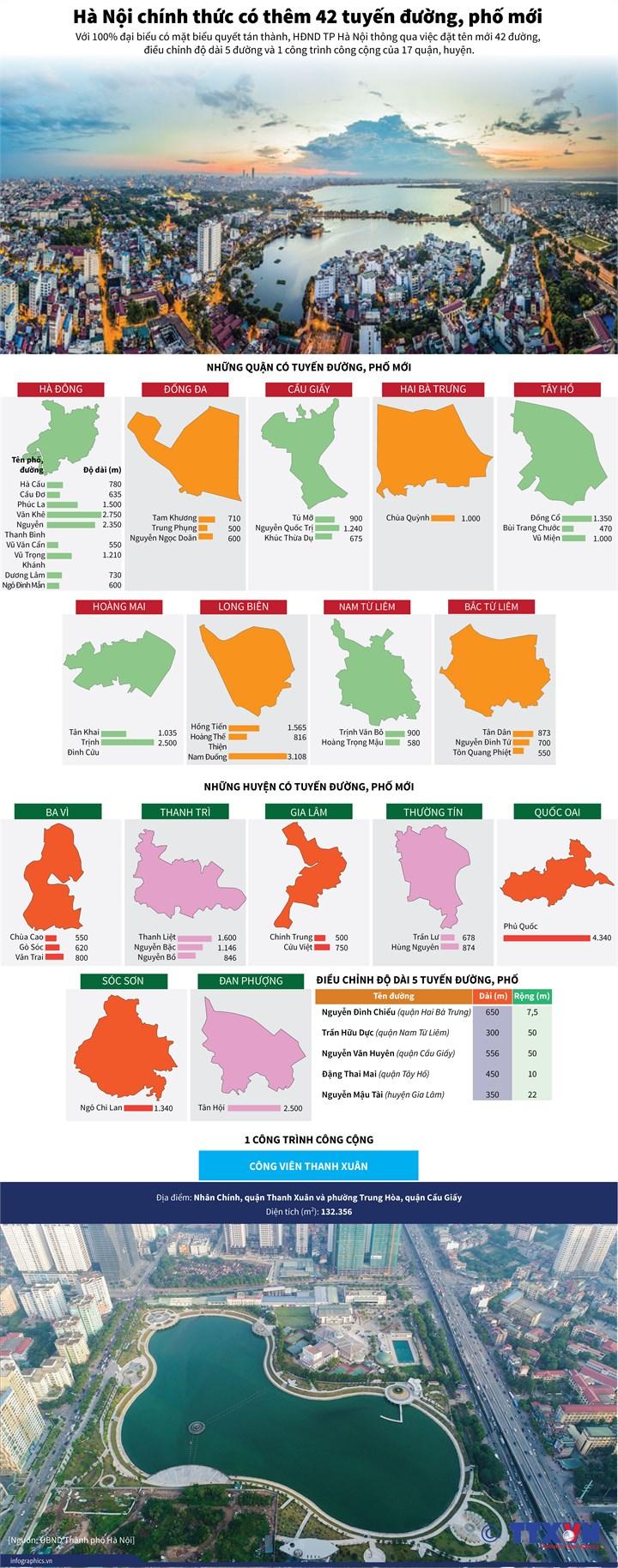 [Infographic] Hà Nội chính thức có thêm 42 tuyến đường, phố mới - Ảnh 1
